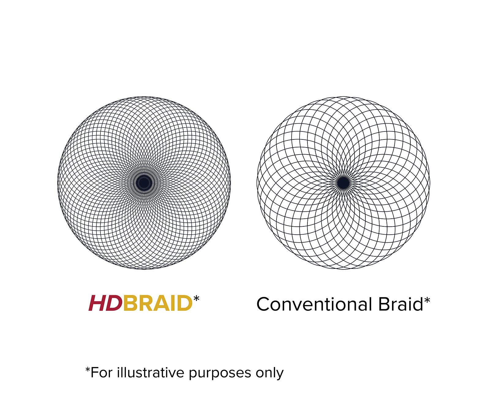 HDbraid